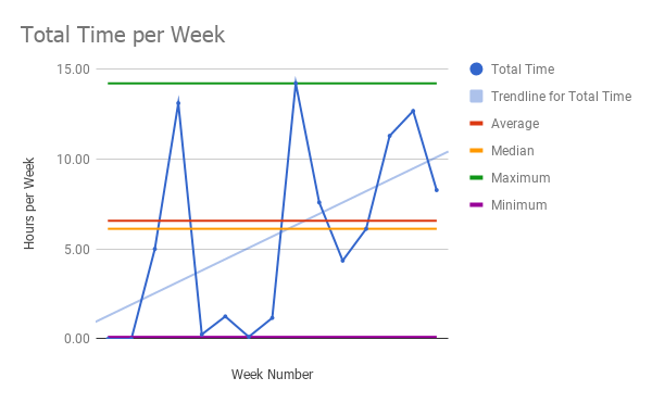 line graph on week number vs hours worked